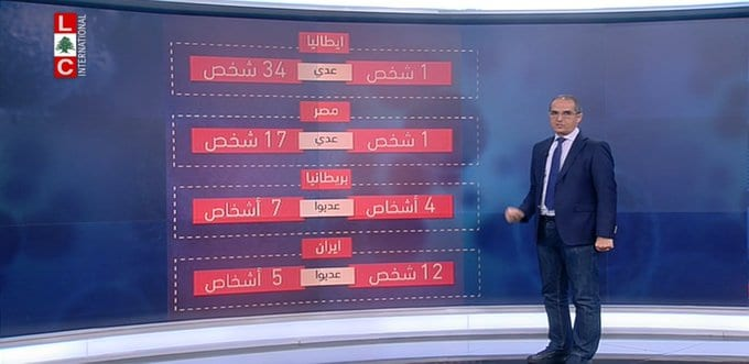 LBCI has revealed new numbers related to COVID-19 in Lebanon