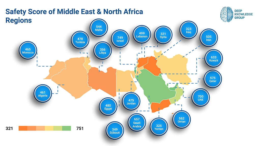 The safety score of the Middle East and North Africa region