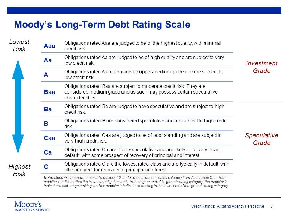 The rating scale of Moody's