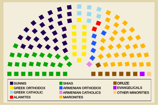 The distribution of seats in the Lebanese Parliament