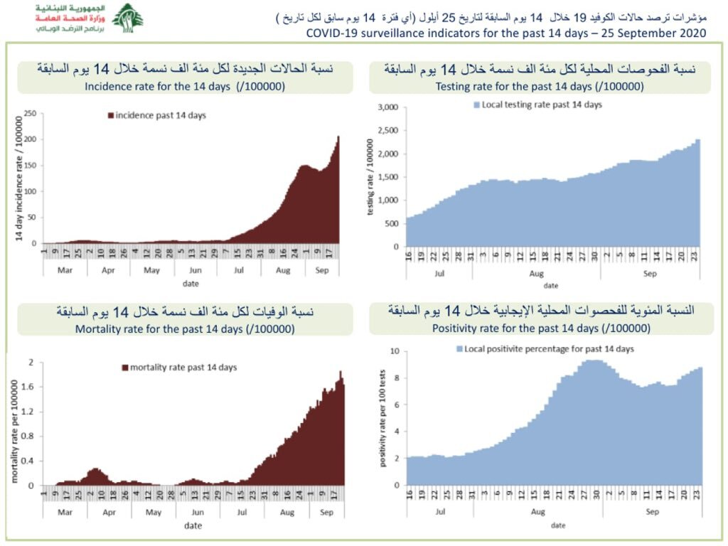 Graphs showing the recent epidemiological developments of COVID-19 in Lebanon