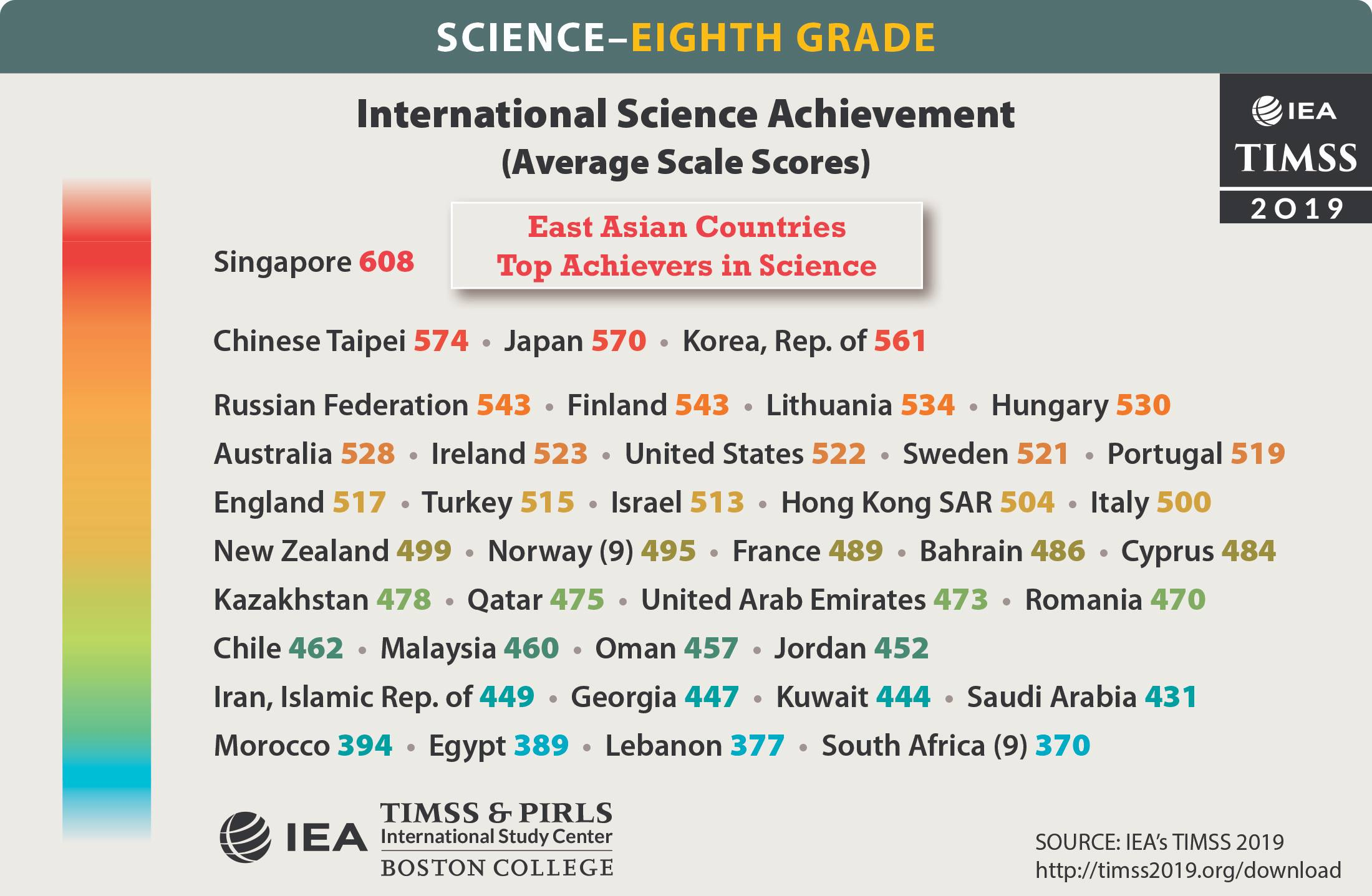 On the science scale of TIMSS, the average score of a Lebanese 8th grader is 377 points