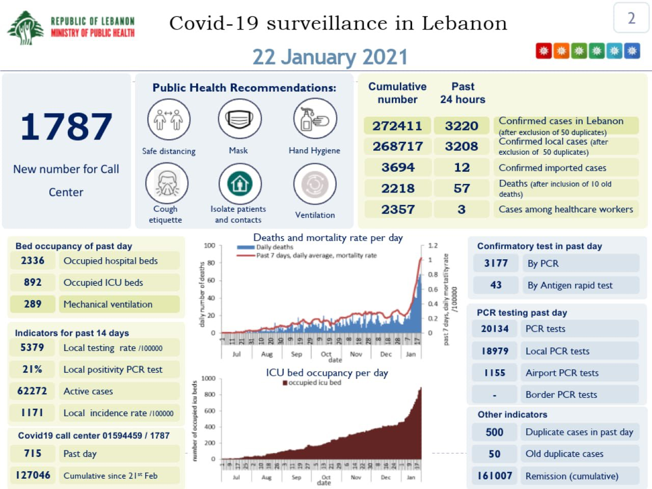 The Health Ministry's COVID-19 report, Friday, Jan. 22nd.