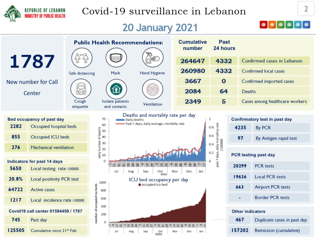 The Health Ministry's Wednesday COVID-19 report.