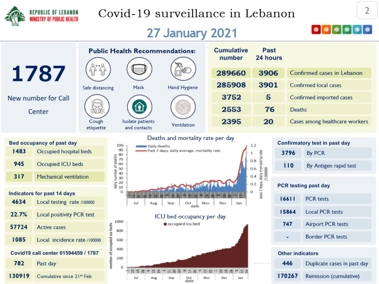 The Health Ministry's COVID-19 report for Wednesday, Jan. 27th.