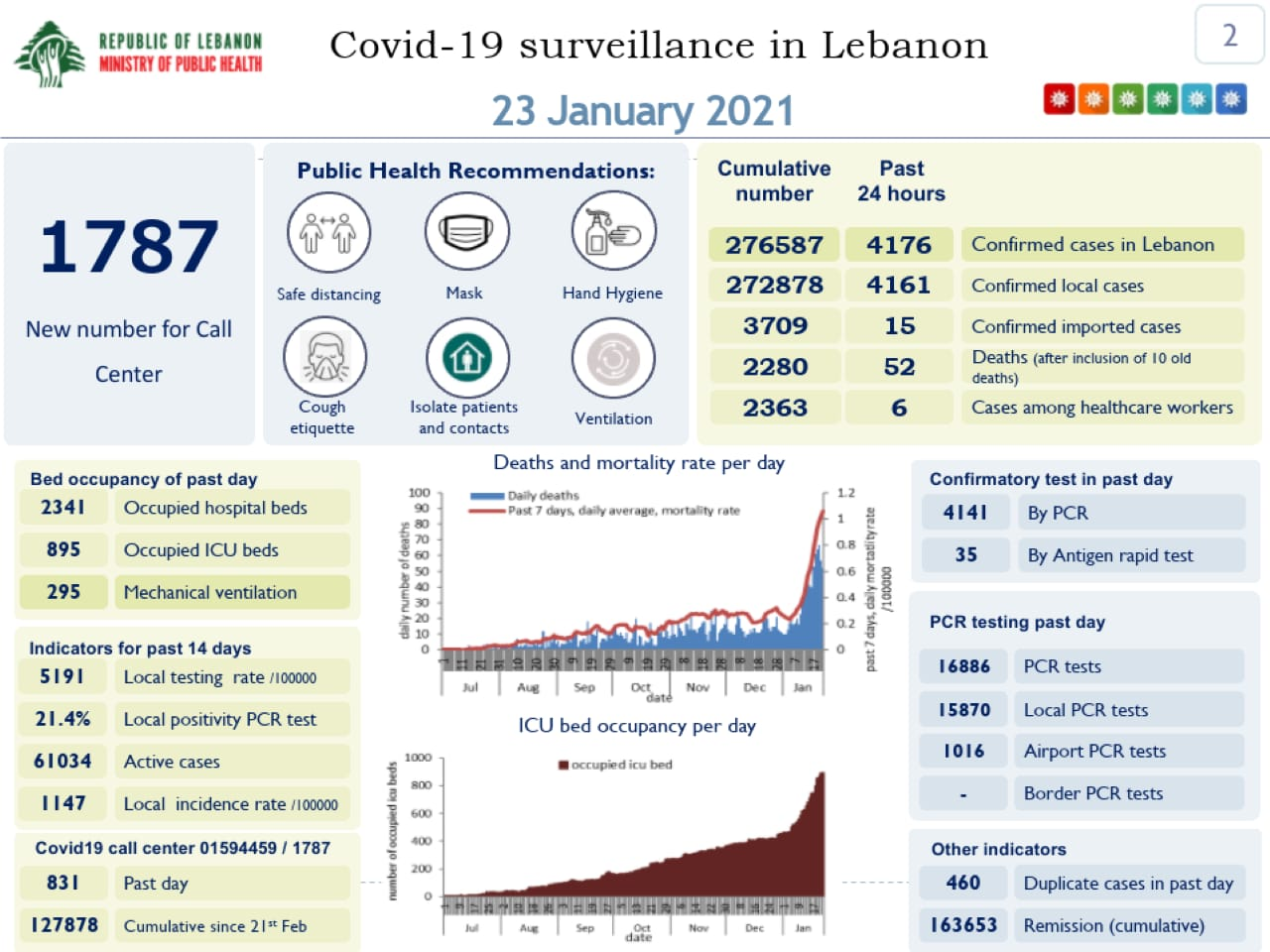The Health Ministry's COVID-19 report for Saturday, Jan. 23rd.