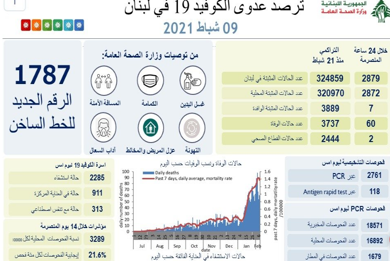 The Lebanese Health Ministry's February 9 COVID-19 report.
